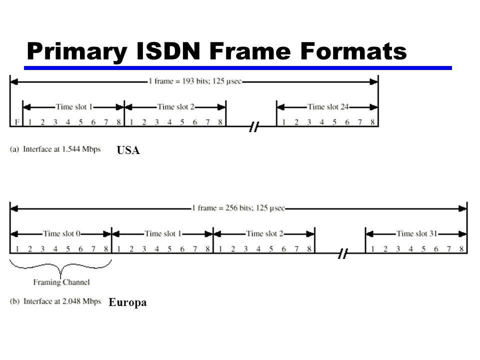 Primary ISDN Frame Formats USA Europa