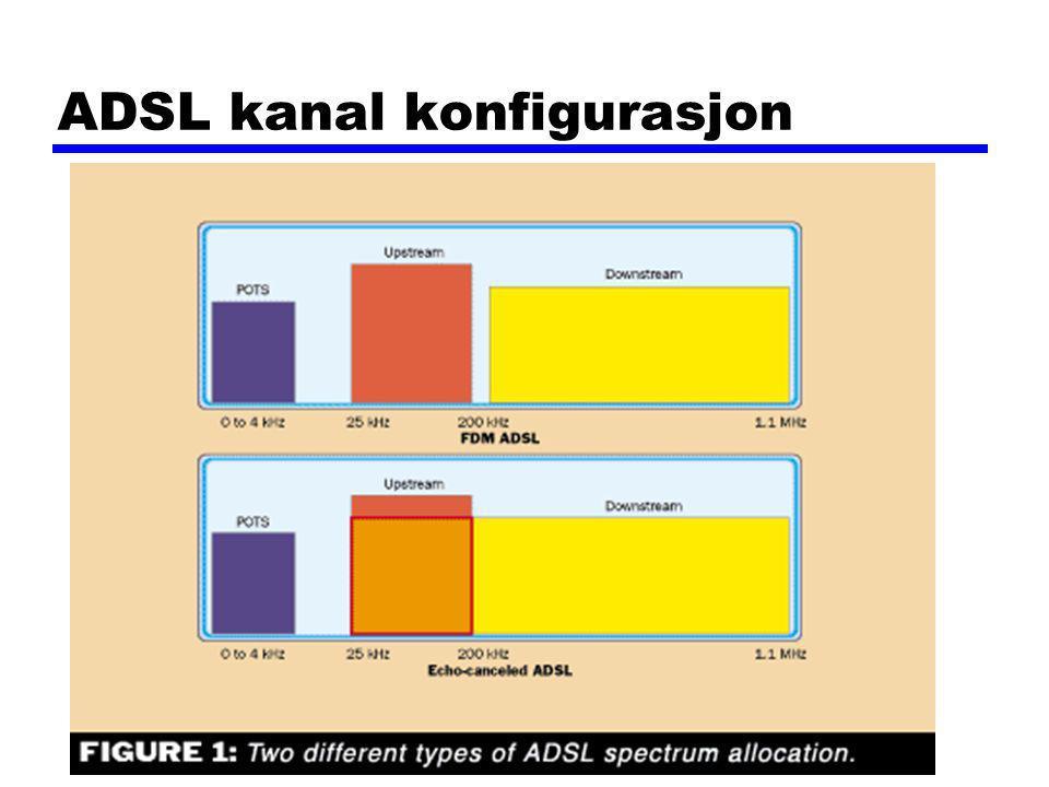 ADSL kanal konfigurasjon