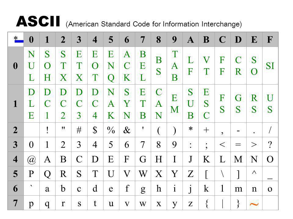 ASCII (American Standard Code for Information Interchange) : *0123456789ABCDEF 0 NULNUL SOHSOH STXSTX ETXETX EOTEOT ENQENQ ACKACK BELBEL BSBS TABTAB LFLF VTVTF CRCR SOSO SI 1 DLEDLE DC1DC1 DC2DC2 DC3DC3 DC4DC4 NAKNAK SYNSYN ETBETB CANCAN EMEM SUBSUB ESCESC FSFS GSGS RSRS USUS 2! #$%& ()*+,-./ 30123456789:;<=>.