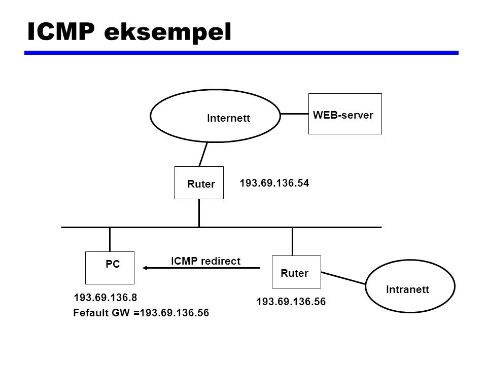 ICMP eksempel PC Internett Ruter 193.69.136.54 193.69.136.56 193.69.136.8 Fefault GW =193.69.136.56 WEB-server ICMP redirect Intranett
