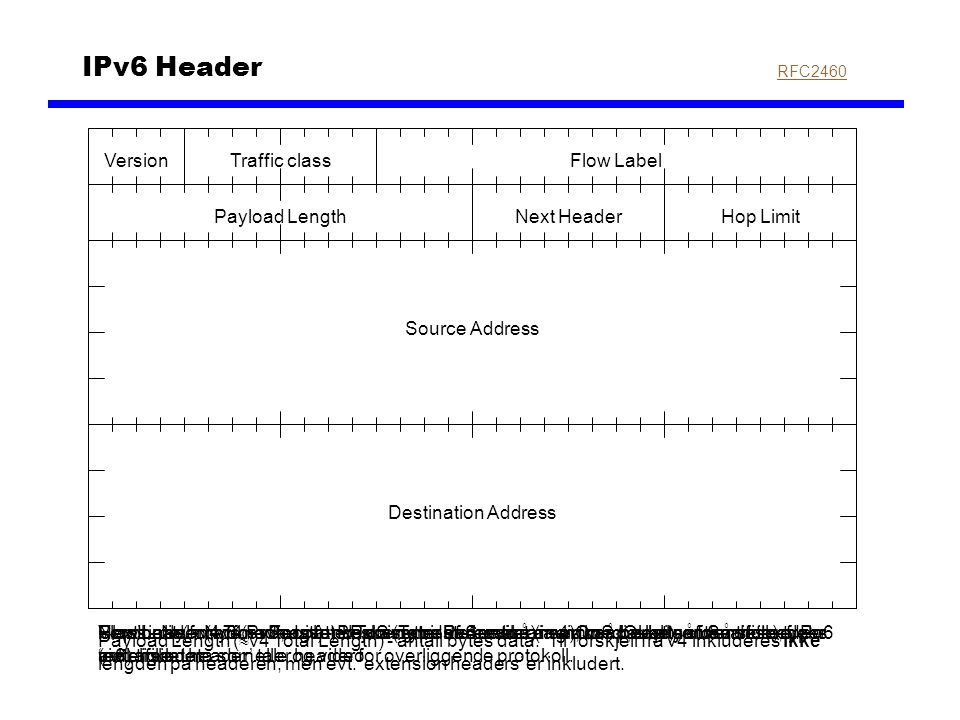IPv6 Header RFC2460 Source Address Destination Address Hop LimitNext HeaderPayload Length Flow LabelVersionTraffic class Version - samme navn og funks