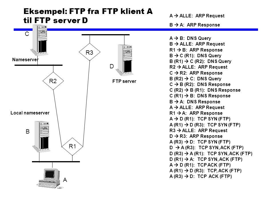 Eksempel: FTP fra FTP klient A til FTP server D A  ALLE: ARP Request B  A: ARP Response A  B: DNS Query B  ALLE: ARP Request R1  B: ARP Response