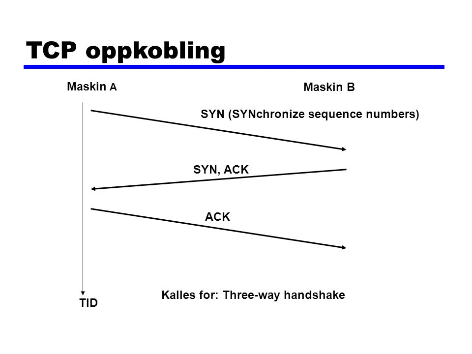 TCP oppkobling Maskin A Maskin B TID SYN (SYNchronize sequence numbers) SYN, ACK ACK Kalles for: Three-way handshake