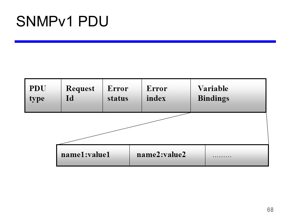 69 SNMPv1 Trap PDU PDU type enterpriseagent address generic trap type specific trap type timestampvariable bindings name1 : value1name2 : value2.........