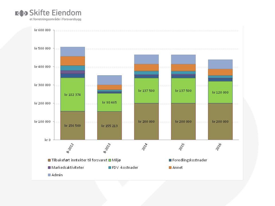 Skyte- og øvelsesfelt Skyte- og øvingsfelt 14 stykker 93,5 millioner Fra 2009 - 8 felt påbegynt