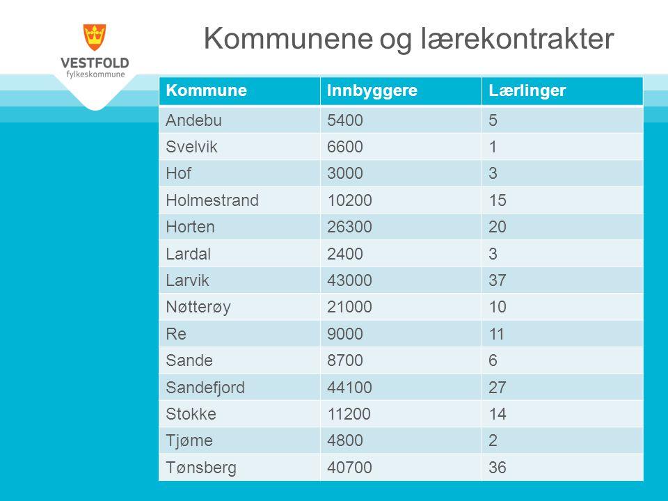 Kommunene og lærekontrakter KommuneInnbyggereLærlinger Andebu54005 Svelvik66001 Hof30003 Holmestrand1020015 Horten2630020 Lardal24003 Larvik4300037 Nøtterøy2100010 Re900011 Sande87006 Sandefjord4410027 Stokke1120014 Tjøme48002 Tønsberg4070036