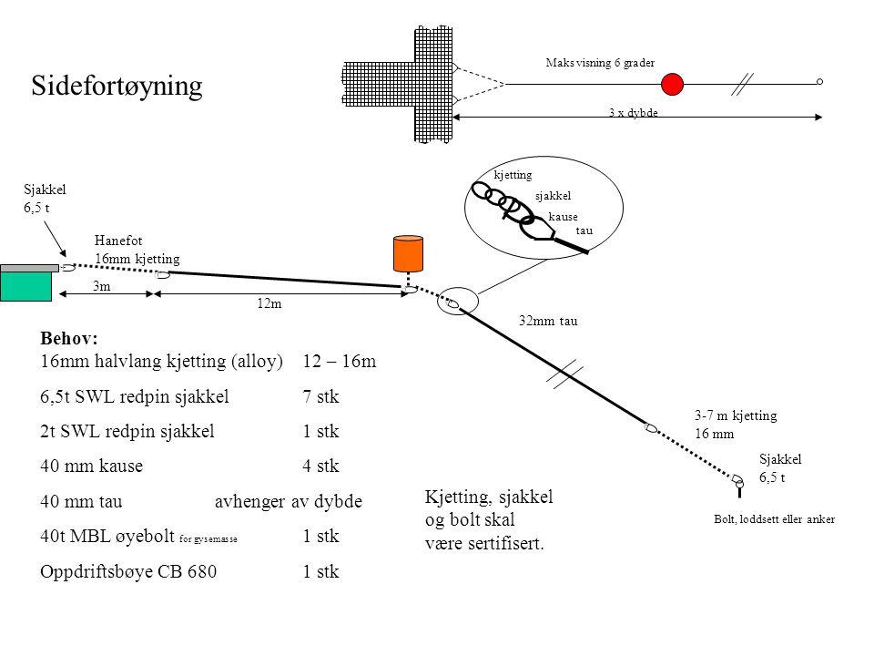 Sidefortøyning Behov: 16mm halvlang kjetting (alloy)12 – 16m 6,5t SWL redpin sjakkel7 stk 2t SWL redpin sjakkel 1 stk 40 mm kause4 stk 40 mm tauavhenger av dybde 40t MBL øyebolt for gysemasse 1 stk Oppdriftsbøye CB 6801 stk Sjakkel 6,5 t Hanefot 16mm kjetting 3-7 m kjetting 16 mm 32mm tau Sjakkel 6,5 t 3m 12m Bolt, loddsett eller anker kjetting sjakkel kause tau Kjetting, sjakkel og bolt skal være sertifisert.