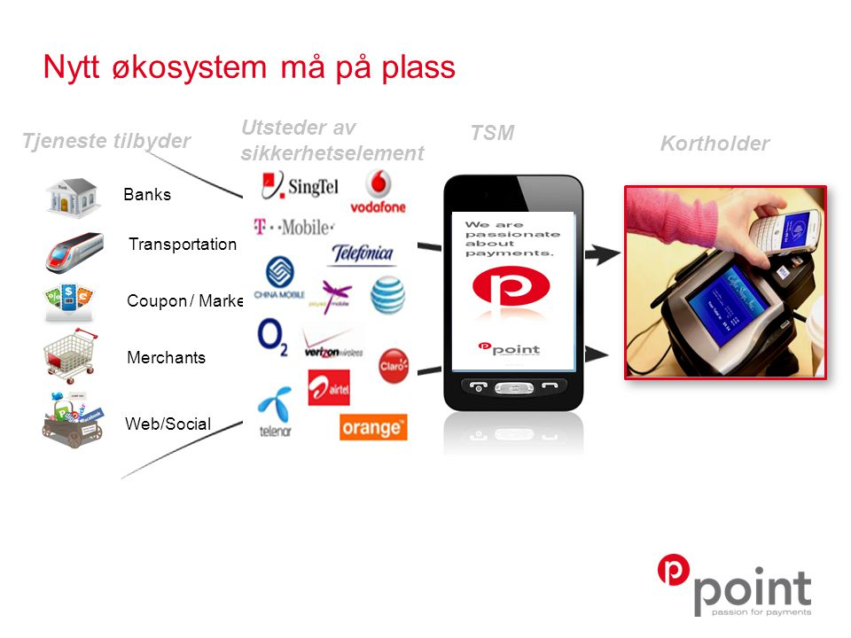 Nytt økosystem må på plass Tjeneste tilbyder Transportation Banks Coupon / Marketing Merchants Web/Social VeriFone Proprietary and Confidential – Do Not Distribute Outside the Company TSM Kortholder Utsteder av sikkerhetselement