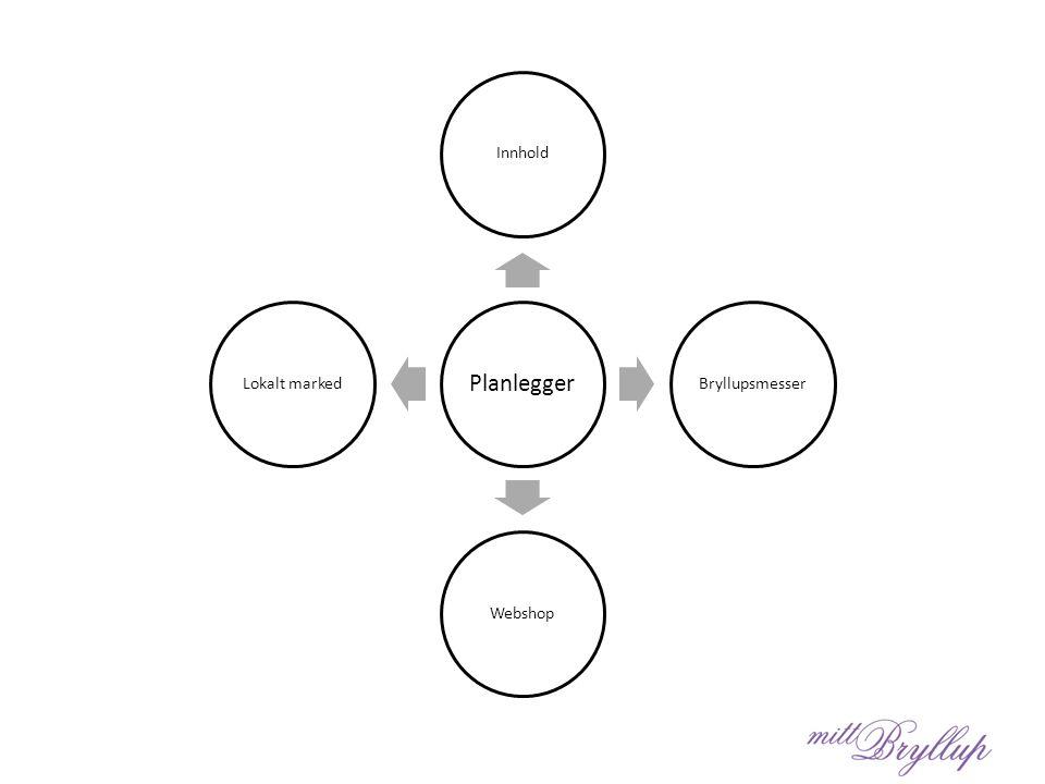 Planlegger InnholdBryllupsmesserWebshopLokalt marked