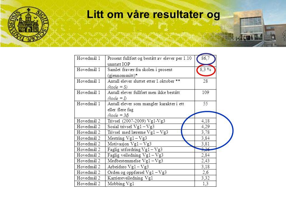 Litt om våre resultater og Hovedmål 1Prosent fullført og bestått av elever per 1.10 unntatt IOP 86,7 Hovedmål 1Samlet fravær fra skolen i prosent (gje