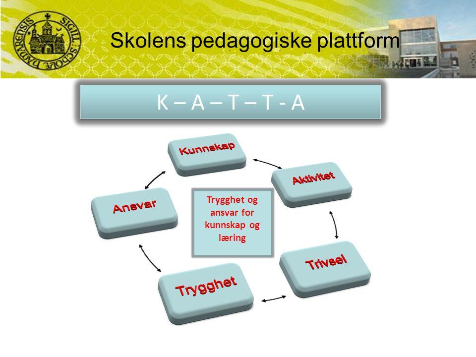 Skolens pedagogiske plattform Trygghet og ansvar for kunnskap og læring K – A – T – T - A