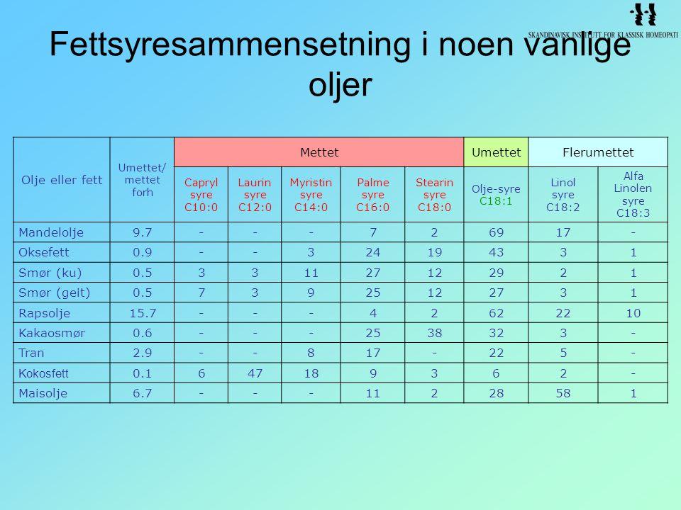 Fettsyresammensetning i noen vanlige oljer Olje eller fett Umettet/ mettet forh MettetUmettetFlerumettet Capryl syre C10:0 Laurin syre C12:0 Myristin