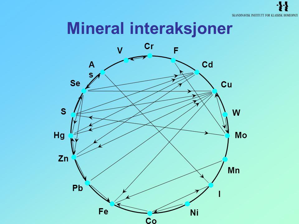 Mineral interaksjoner Se S Pb Hg Zn Fe Co Ni I Mo Mn W Cu Cd FV AsAs Cr