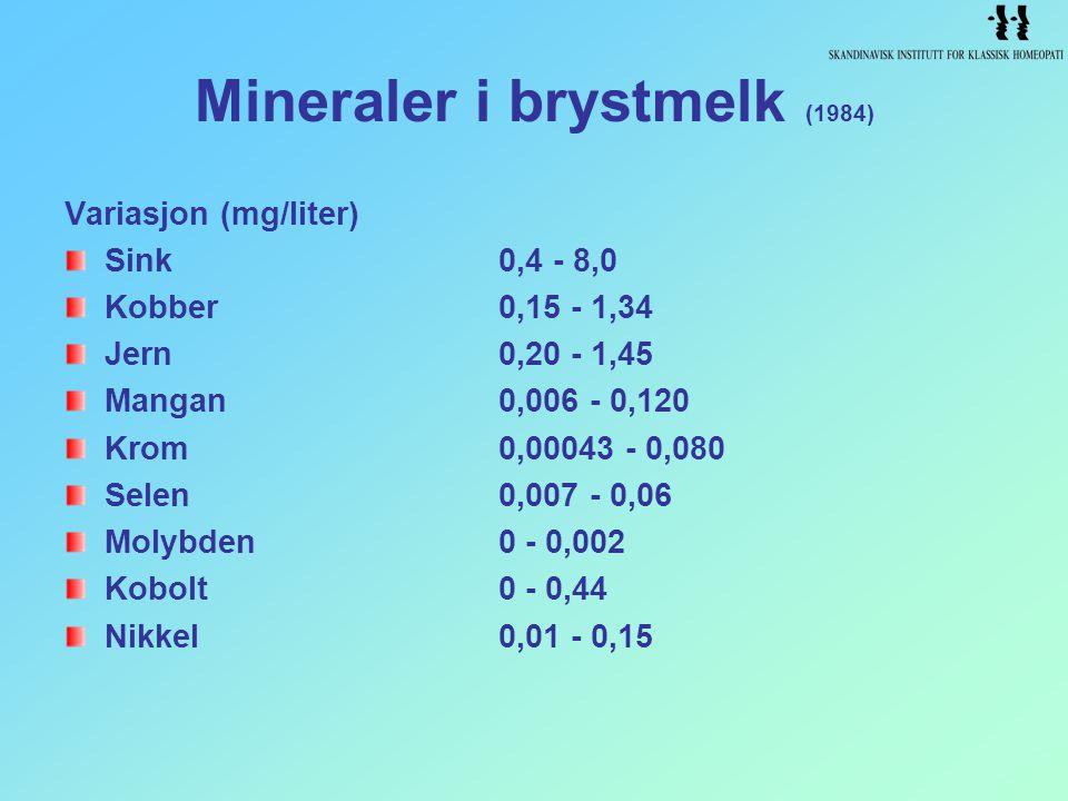 Mineraler i brystmelk (1984) Variasjon (mg/liter) Sink0,4 - 8,0 Kobber0,15 - 1,34 Jern0,20 - 1,45 Mangan0,006 - 0,120 Krom0,00043 - 0,080 Selen0,007 -