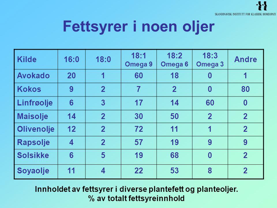 Fettsyrer i noen oljer Innholdet av fettsyrer i diverse plantefett og planteoljer. % av totalt fettsyreinnhold Kilde16:018:0 18:1 Omega 9 18:2 Omega 6