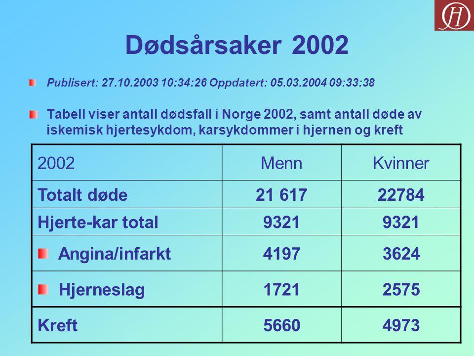 Dødsårsaker 2002 Publisert: 27.10.2003 10:34:26 Oppdatert: 05.03.2004 09:33:38 Tabell viser antall dødsfall i Norge 2002, samt antall døde av iskemisk hjertesykdom, karsykdommer i hjernen og kreft 2002MennKvinner Totalt døde21 61722784 Hjerte-kar total9321 Angina/infarkt41973624 Hjerneslag17212575 Kreft56604973