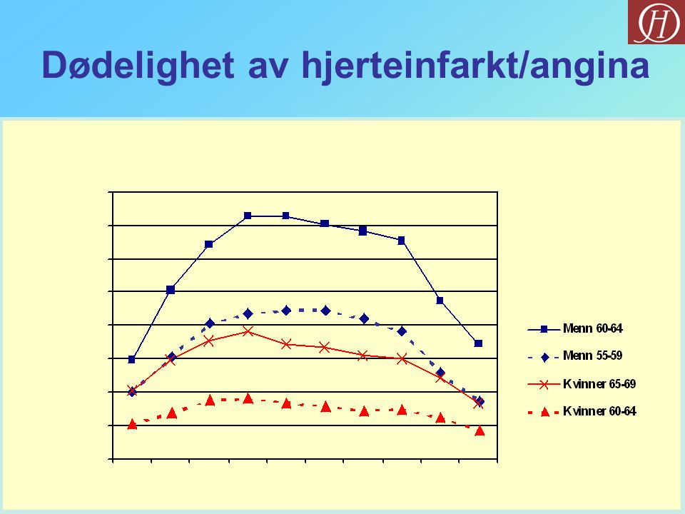 Dødelighet av hjerteinfarkt/angina