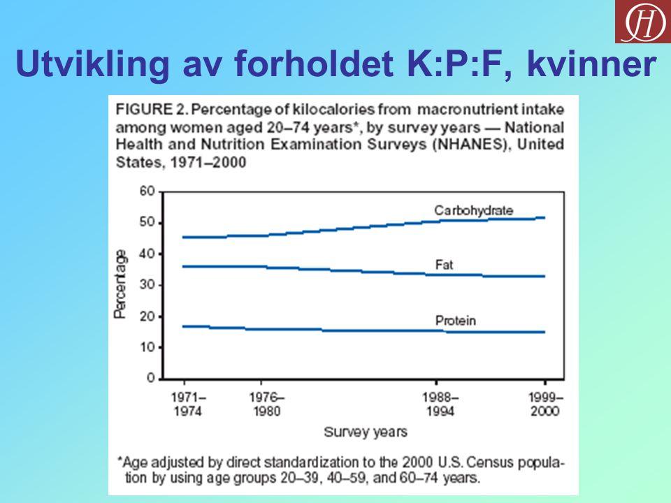 Studier av sammenhenger Ancel Keys: The seven countries study Studerte: Italia, Hellas, Jugoslavia, Nederland, Finland, USA, Japan Fant direkte sammenheng mellom mettet fett og HKS