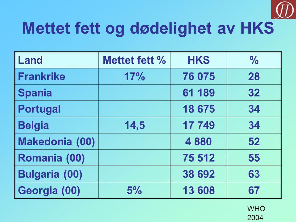 Mettet fett og dødelighet av HKS LandMettet fett %HKS% Frankrike17%76 07528 Spania61 18932 Portugal18 67534 Belgia14,517 74934 Makedonia (00)4 88052 Romania (00)75 51255 Bulgaria (00)38 69263 Georgia (00)5%13 60867 WHO 2004