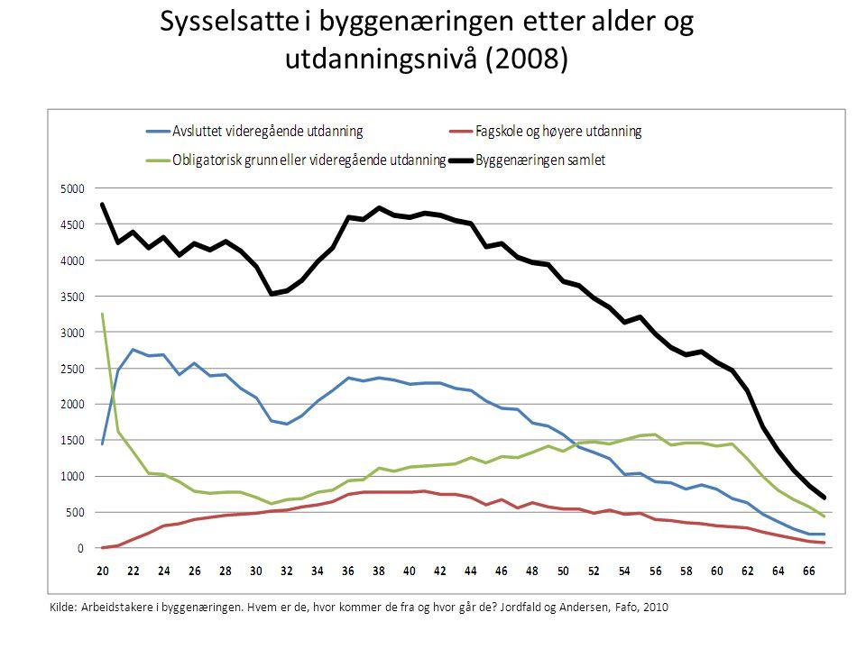 Sysselsatte i byggenæringen etter alder og utdanningsnivå (2008) Kilde: Arbeidstakere i byggenæringen.