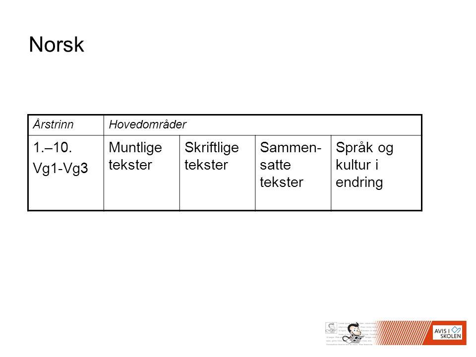 Norsk ÅrstrinnHovedområder 1.–10. Vg1-Vg3 Muntlige tekster Skriftlige tekster Sammen- satte tekster Språk og kultur i endring