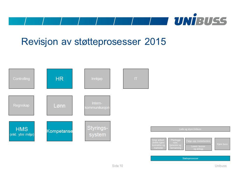 Revisjon av støtteprosesser 2015 UnibussSide 10