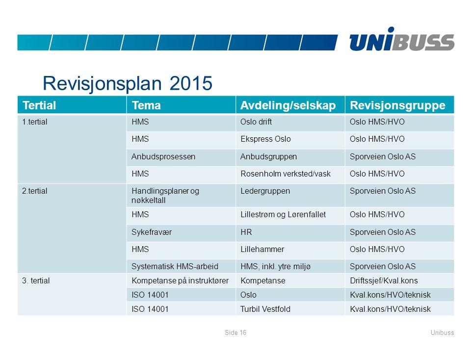 Revisjonsplan 2015 TertialTemaAvdeling/selskapRevisjonsgruppe 1.tertialHMSOslo driftOslo HMS/HVO HMSEkspress OsloOslo HMS/HVO AnbudsprosessenAnbudsgru