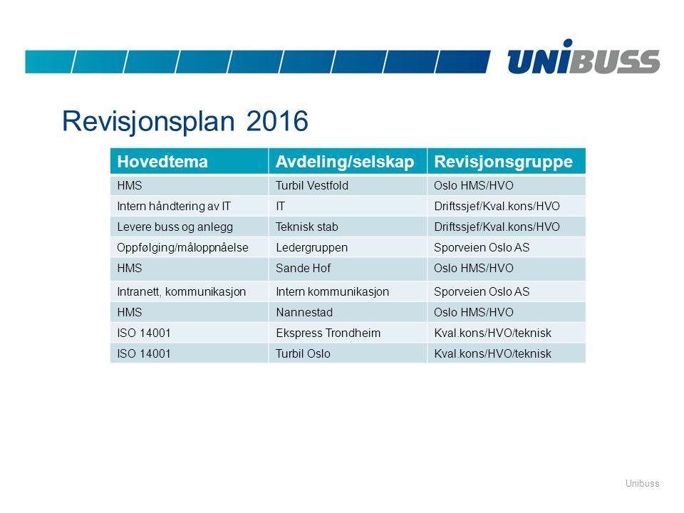 Revisjonsplan 2016 HovedtemaAvdeling/selskapRevisjonsgruppe HMSTurbil VestfoldOslo HMS/HVO Intern håndtering av ITITDriftssjef/Kval.kons/HVO Levere bu