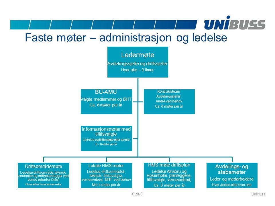 Faste møter – administrasjon og ledelse UnibussSide 8 Ledermøte Avdelingssjefer og driftssjefer Hver uke – 3 timer Driftsområdemøte Ledelse driftsområ