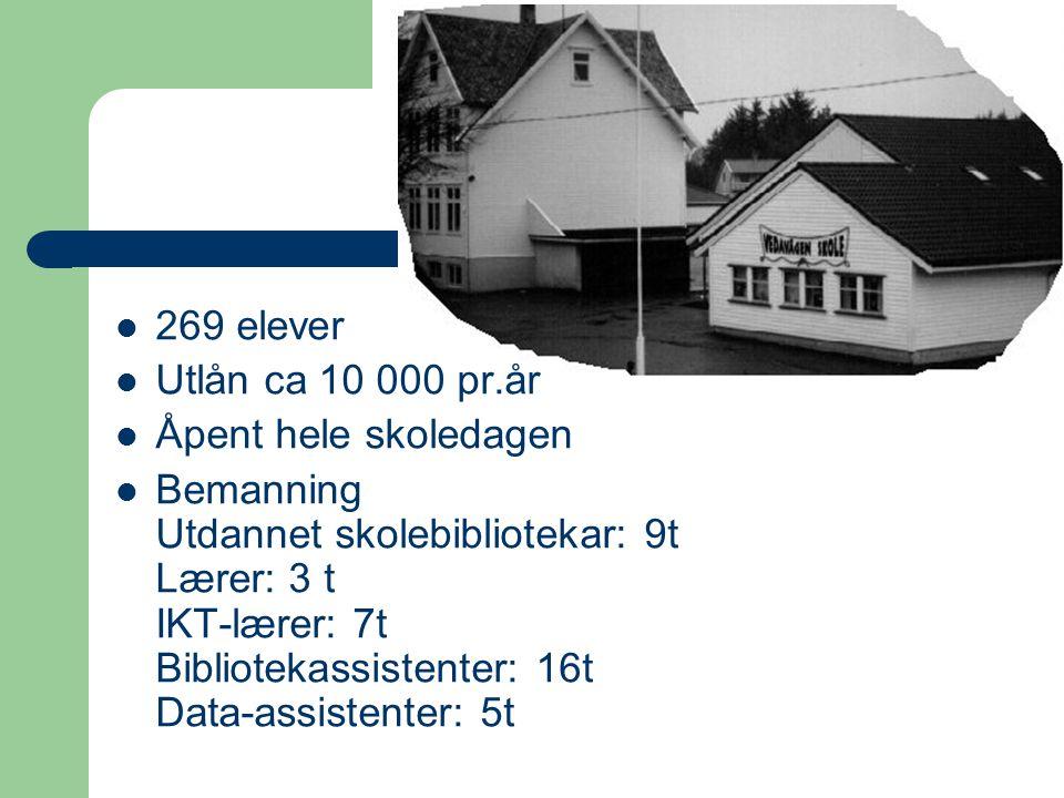 269 elever Utlån ca 10 000 pr.år Åpent hele skoledagen Bemanning Utdannet skolebibliotekar: 9t Lærer: 3 t IKT-lærer: 7t Bibliotekassistenter: 16t Data-assistenter: 5t