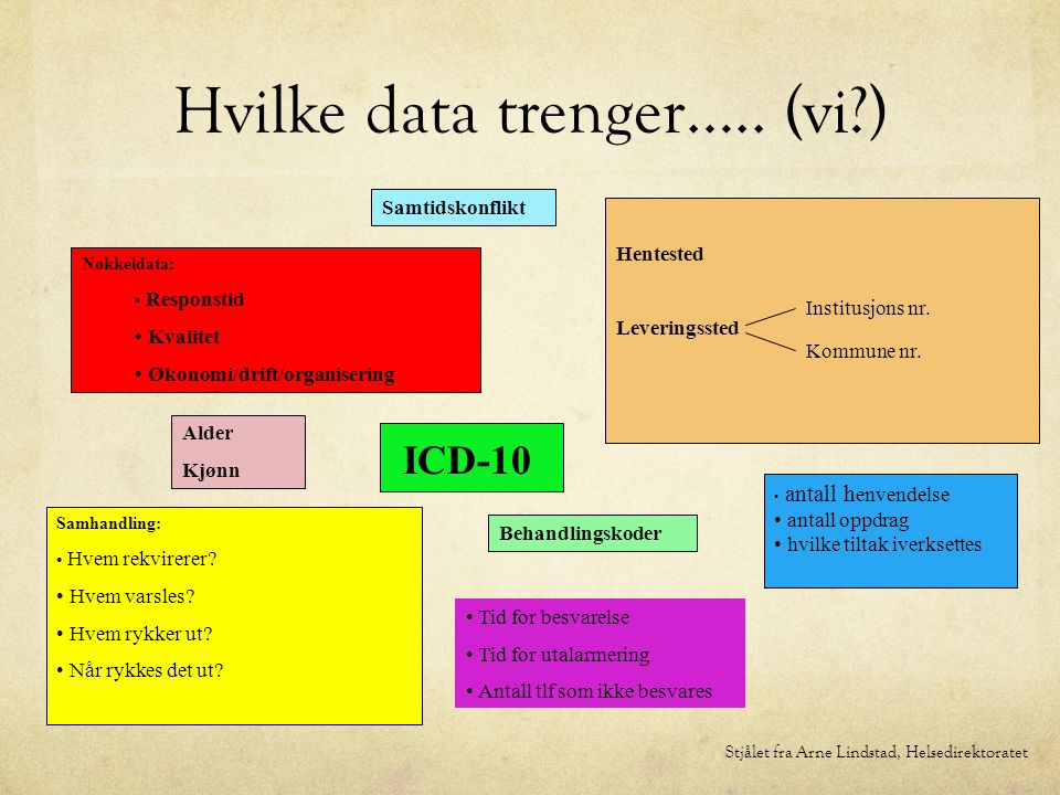 Hvilke data trenger….. (vi ) Samhandling: Hvem rekvirerer.
