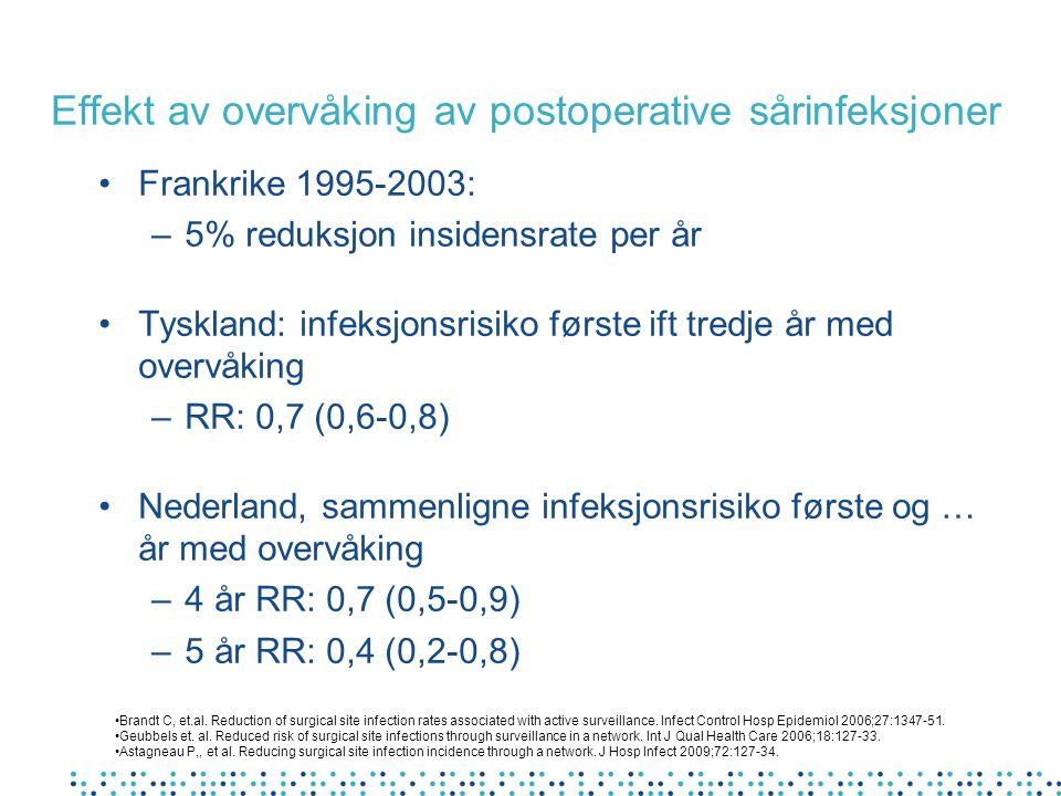 Effekt av overvåking av postoperative sårinfeksjoner Frankrike 1995-2003: –5% reduksjon insidensrate per år Tyskland: infeksjonsrisiko første ift tred