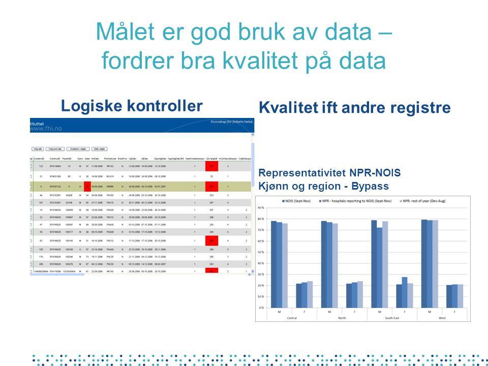 Målet er god bruk av data – fordrer bra kvalitet på data Kvalitet ift andre registre Representativitet NPR-NOIS Kjønn og region - Bypass Logiske kontr