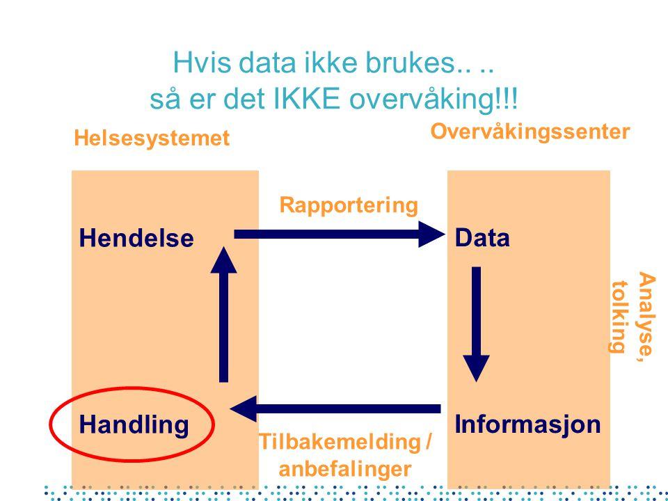 Hvis data ikke brukes.... så er det IKKE overvåking!!! Hendelse Handling Data Informasjon Helsesystemet Overvåkingssenter Rapportering Tilbakemelding