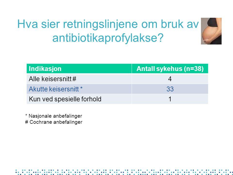 Hva sier retningslinjene om bruk av antibiotikaprofylakse? IndikasjonAntall sykehus (n=38) Alle keisersnitt #4 Akutte keisersnitt *33 Kun ved spesiell