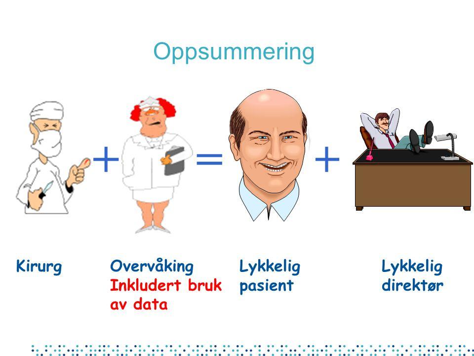 +=+ KirurgOvervåking Inkludert bruk av data Lykkelig pasient Lykkelig direktør Oppsummering