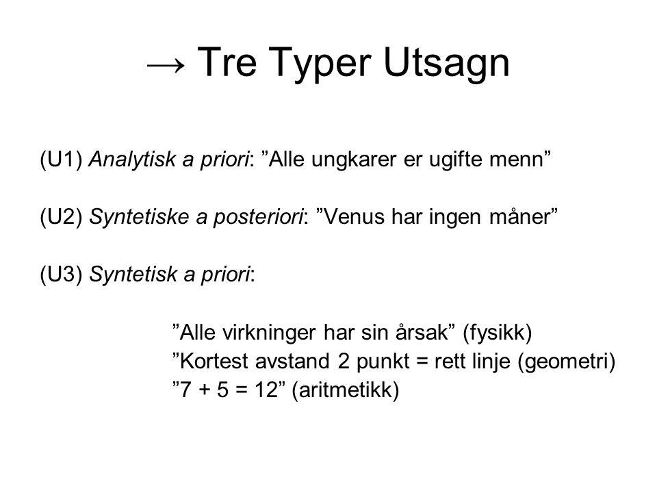 → Tre Typer Utsagn (U1) Analytisk a priori: Alle ungkarer er ugifte menn (U2) Syntetiske a posteriori: Venus har ingen måner (U3) Syntetisk a priori: Alle virkninger har sin årsak (fysikk) Kortest avstand 2 punkt = rett linje (geometri) 7 + 5 = 12 (aritmetikk)