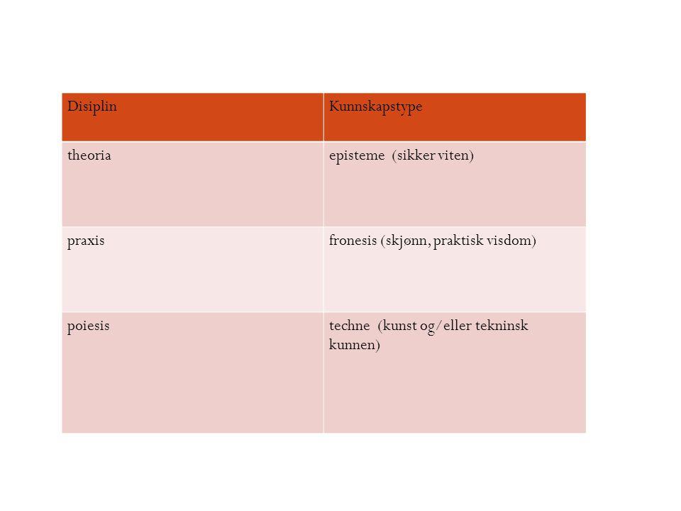 DisiplinKunnskapstype theoriaepisteme (sikker viten) praxisfronesis (skjønn, praktisk visdom) poiesistechne (kunst og/eller tekninsk kunnen)