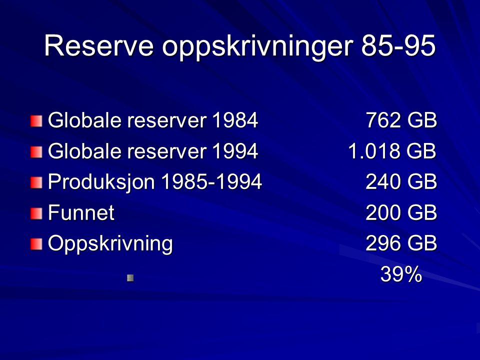 Reserve oppskrivninger 85-95 Globale reserver 1984762 GB Globale reserver 1994 1.018 GB Produksjon 1985-1994240 GB Funnet200 GB Oppskrivning 296 GB 39% 39%