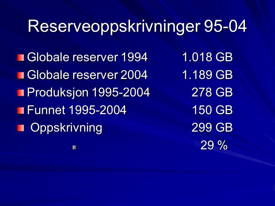 Reserveoppskrivninger 95-04 Globale reserver 19941.018 GB Globale reserver 20041.189 GB Produksjon 1995-2004 278 GB Funnet 1995-2004 150 GB Oppskrivni