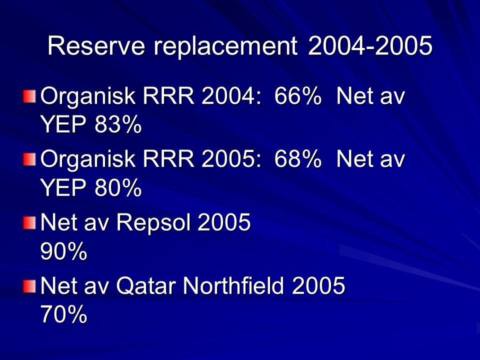 Reserve replacement 2004-2005 Organisk RRR 2004: 66% Net av YEP 83% Organisk RRR 2005: 68% Net av YEP 80% Net av Repsol 2005 90% Net av Qatar Northfie