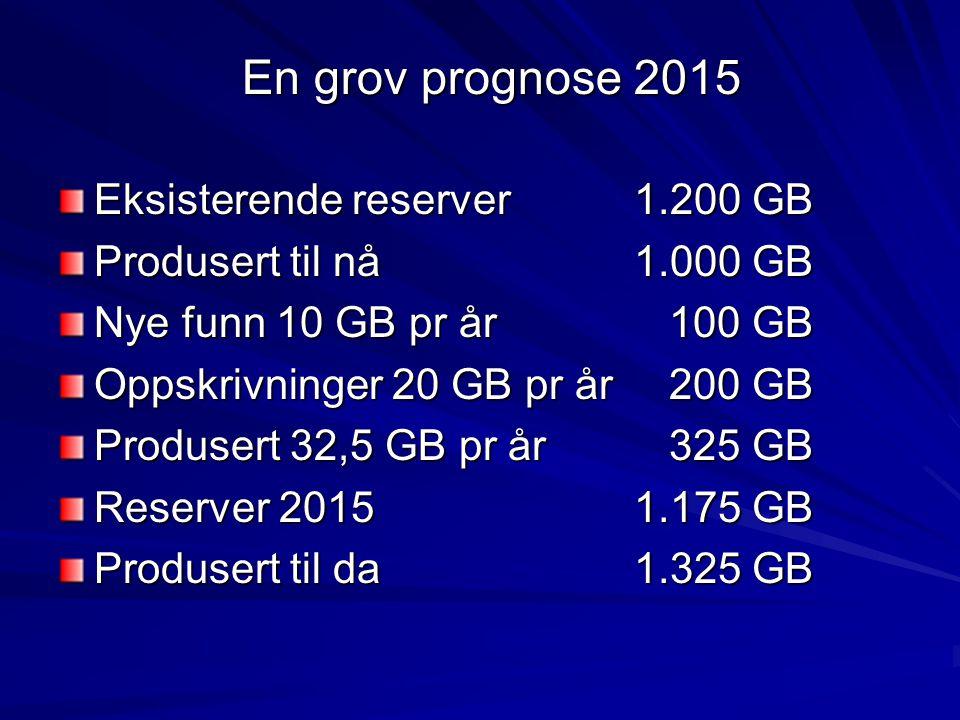 En grov prognose 2015 Eksisterende reserver1.200 GB Produsert til nå1.000 GB Nye funn 10 GB pr år 100 GB Oppskrivninger 20 GB pr år 200 GB Produsert 32,5 GB pr år 325 GB Reserver 20151.175 GB Produsert til da1.325 GB