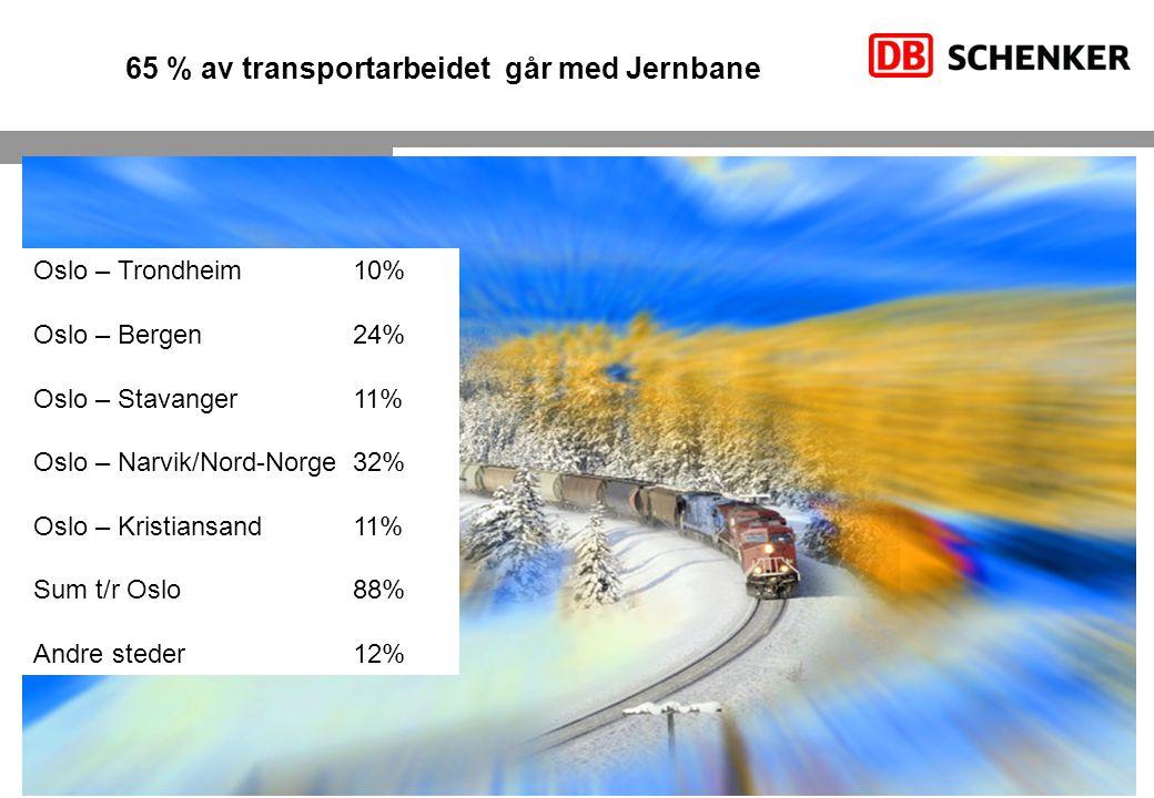 6 Schenker AS I 01.2008 65 % av transportarbeidet går med Jernbane Oslo – Trondheim10% Oslo – Bergen24% Oslo – Stavanger11% Oslo – Narvik/Nord-Norge32% Oslo – Kristiansand11% Sum t/r Oslo88% Andre steder 12%