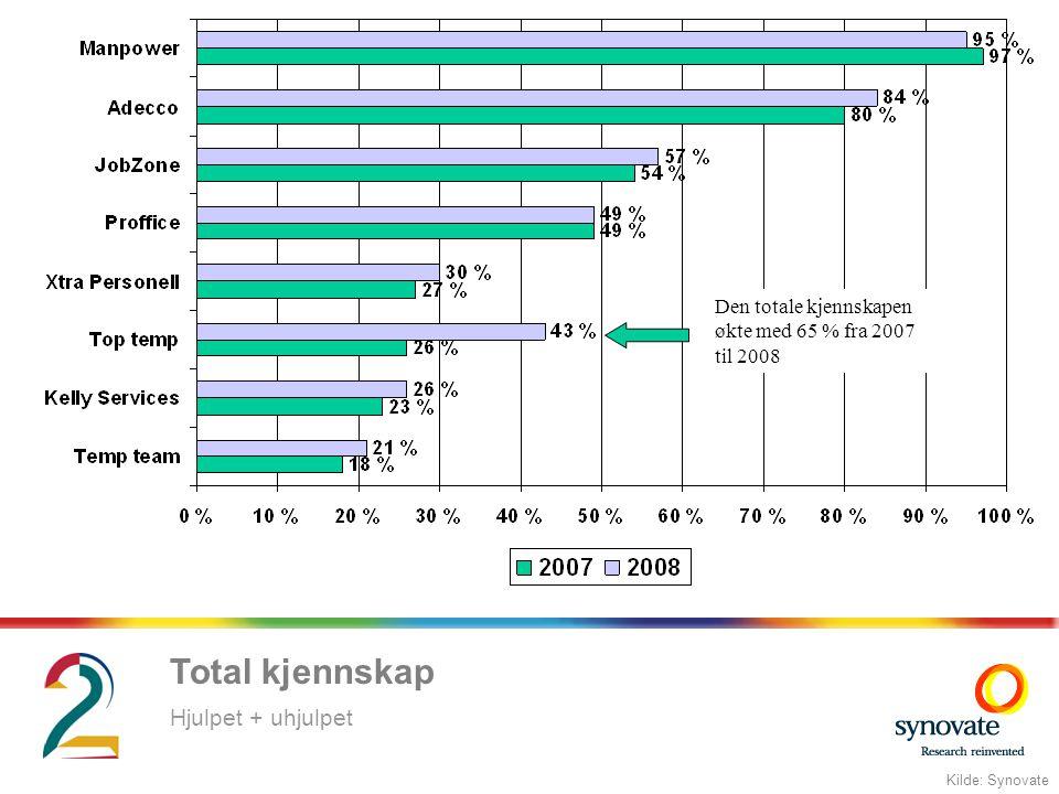 Den totale kjennskapen økte med 65 % fra 2007 til 2008 Total kjennskap Kilde: Synovate Hjulpet + uhjulpet