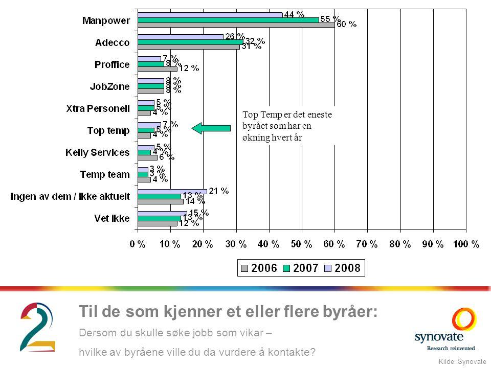 Top Temp er det eneste byrået som har en økning hvert år Til de som kjenner et eller flere byråer: Kilde: Synovate Dersom du skulle søke jobb som vikar – hvilke av byråene ville du da vurdere å kontakte