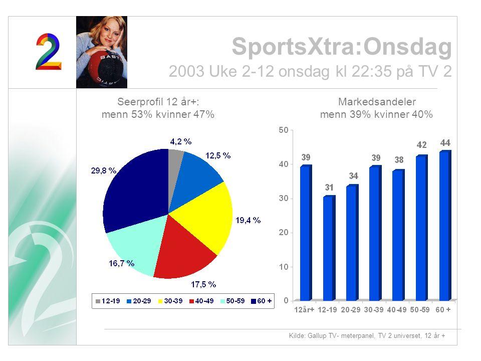 Kilde: Gallup TV- meterpanel, TV 2 universet, 12 år + Seerprofil 12 år+: menn 53% kvinner 47% Markedsandeler menn 39% kvinner 40% SportsXtra:Onsdag 20