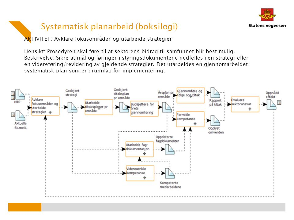 AKTIVITET: Avklare fokusområder og utarbeide strategier Hensikt: Prosedyren skal føre til at sektorens bidrag til samfunnet blir best mulig. Beskrivel