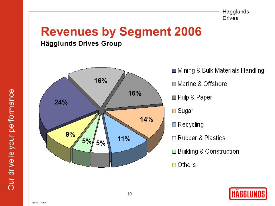 Our drive is your performance. Hägglunds Drives 10 Revenues by Segment 2006 Hägglunds Drives Group 16% 24% 16% 11% 14% 5% EN 407. OH 9. 5% 9%