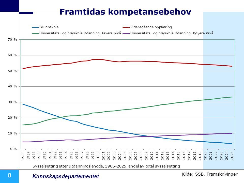 8 Kunnskapsdepartementet Framtidas kompetansebehov Kilde: SSB, Framskrivinger Sysselsetting etter utdanningslengde, 1986-2025, andel av total sysselsetting