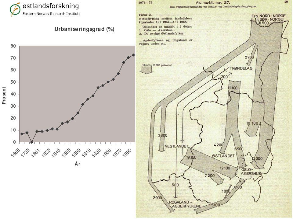 østlandsforskning Eastern Norway Research Institute